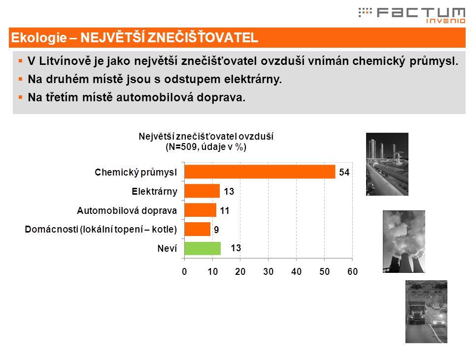 Ekologie – NEJVĚTŠÍ ZNEČIŠŤOVATEL  V Litvínově je jako největší znečišťovatel ovzduší vnímán chemický průmysl.