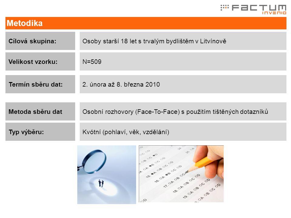 Metoda sběru dat Metodika Osobní rozhovory (Face-To-Face) s použitím tištěných dotazníků Typ výběru:Kvótní (pohlaví, věk, vzdělání) Termín sběru dat:2.