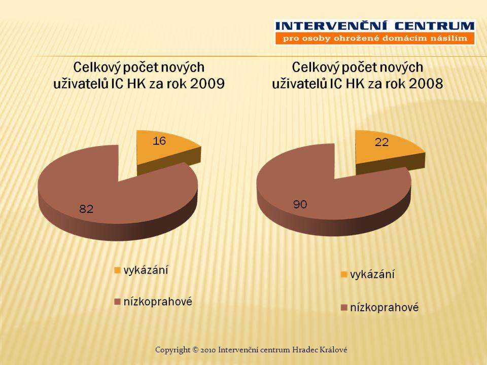 Celkový počet a věková struktura všech uživatelů služeb IC HK V roce 2009V roce 2008 Copyright © 2010 Intervenční centrum Hradec Králové