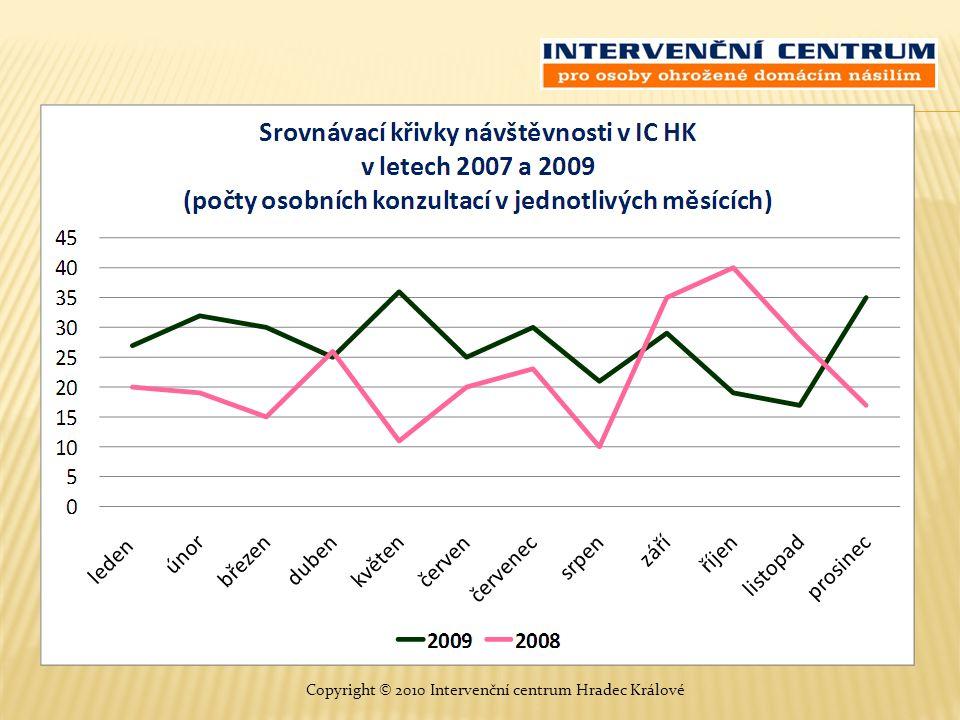 Celkový počet právních návrhů sepsaných Intervenčním centrem HK srovnání let 2008 a 2009 Copyright © 2010 Intervenční centrum Hradec Králové