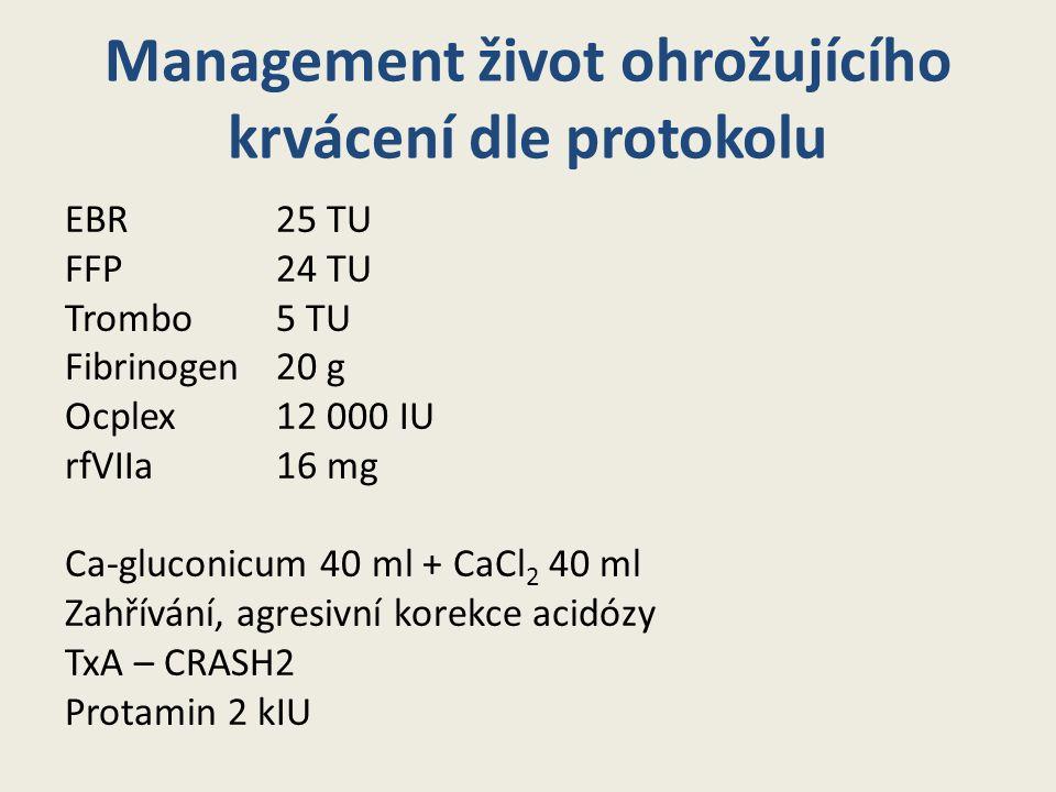 Management život ohrožujícího krvácení dle protokolu EBR 25 TU FFP 24 TU Trombo5 TU Fibrinogen 20 g Ocplex 12 000 IU rfVIIa 16 mg Ca-gluconicum 40 ml + CaCl 2 40 ml Zahřívání, agresivní korekce acidózy TxA – CRASH2 Protamin 2 kIU