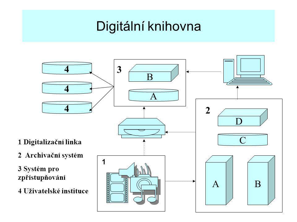 Digitální knihovna AB 1 Digitalizační linka 2 Archivační systém 3 Systém pro zpřístupňování 4 Uživatelské instituce A 4 4 4 C D B 2 3 1
