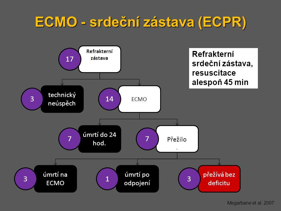 ECMO - srdeční zástava (ECPR) Refrakterní srdeční zástava, resuscitace alespoň 45 min Megarbane et al. 2007 Refrakterní zástava zástava technický neús