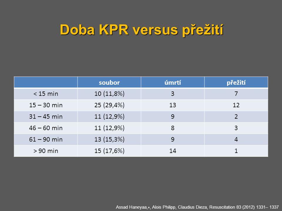Doba KPR versus přežití Assad Haneyaa, ∗, Alois Philipp, Claudius Dieza, Resuscitation 83 (2012) 1331– 1337 souborúmrtípřežití < 15 min10 (11,8%)37 15