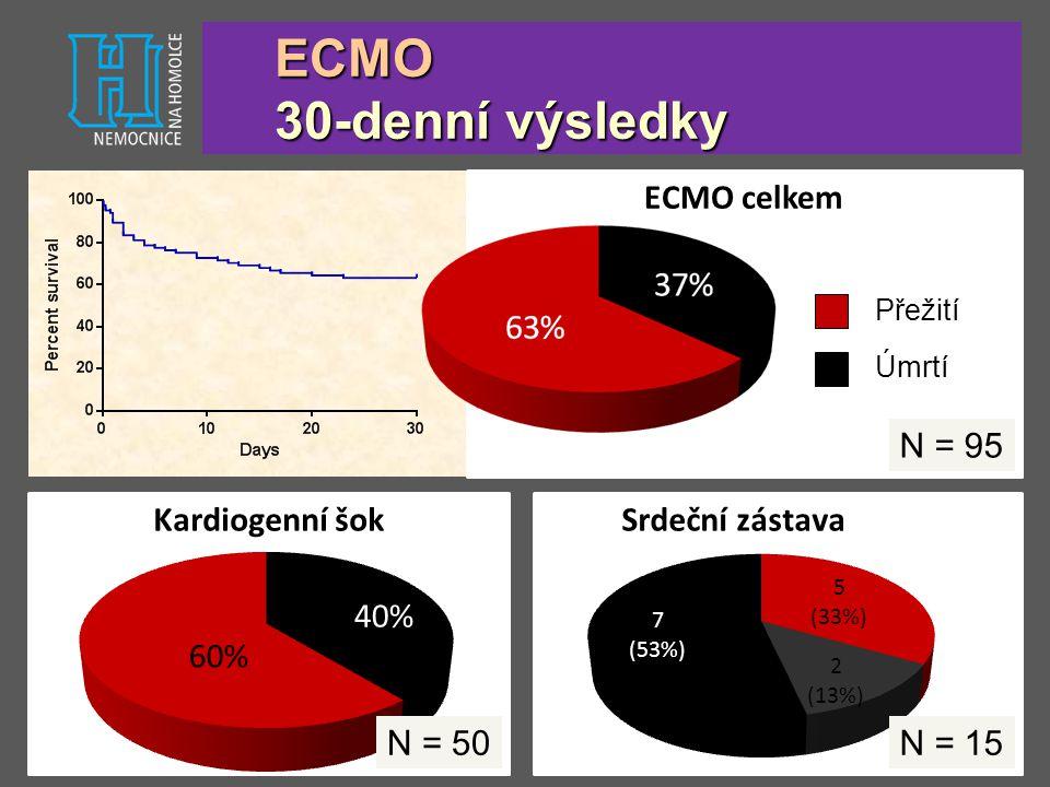 ECMO celkem Kardiogenní šokSrdeční zástava, ECPR ECMO 30-denní výsledky Úmrtí Přežití N = 95 N = 50N = 15