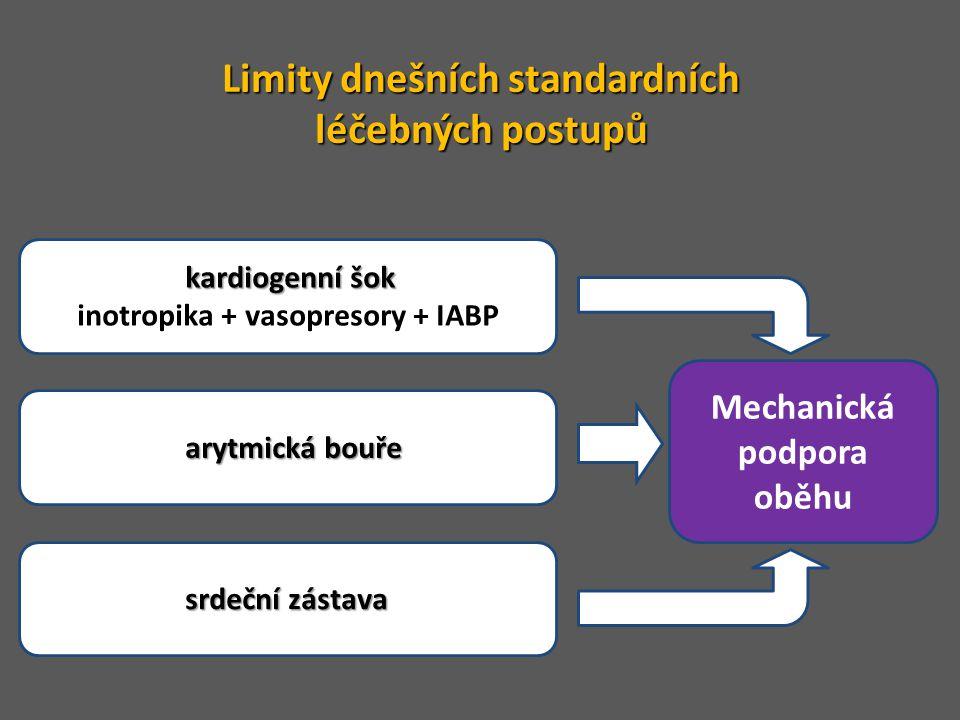Limity dnešních standardních léčebných postupů Mechanická podpora oběhu kardiogenní šok Refrakterní kardiogenní šok inotropika + vasopresory + IABP ar