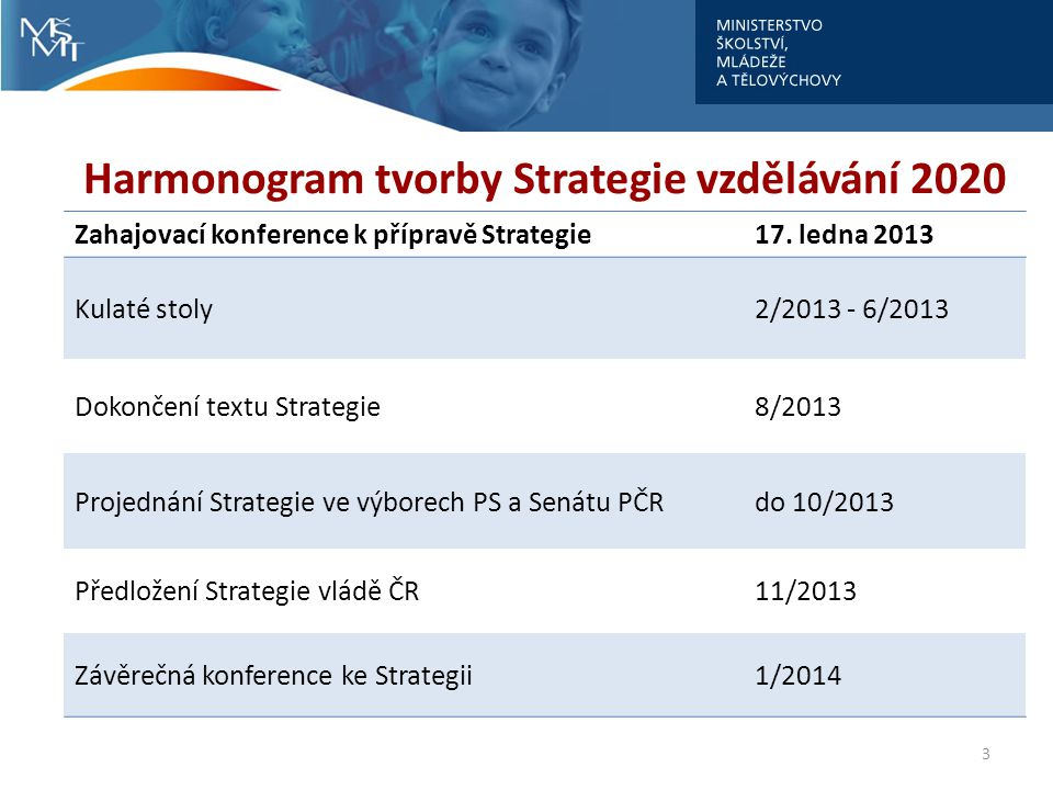 3 Harmonogram tvorby Strategie vzdělávání 2020 Zahajovací konference k přípravě Strategie17. ledna 2013 Kulaté stoly2/2013 - 6/2013 Dokončení textu St