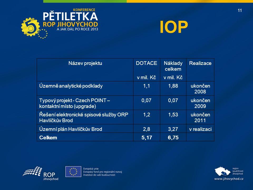11 IOP Název projektuDOTACENáklady celkem Realizace v mil.