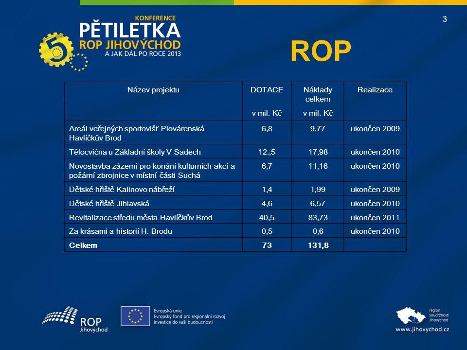 3 ROP Název projektuDOTACENáklady celkem Realizace v mil.