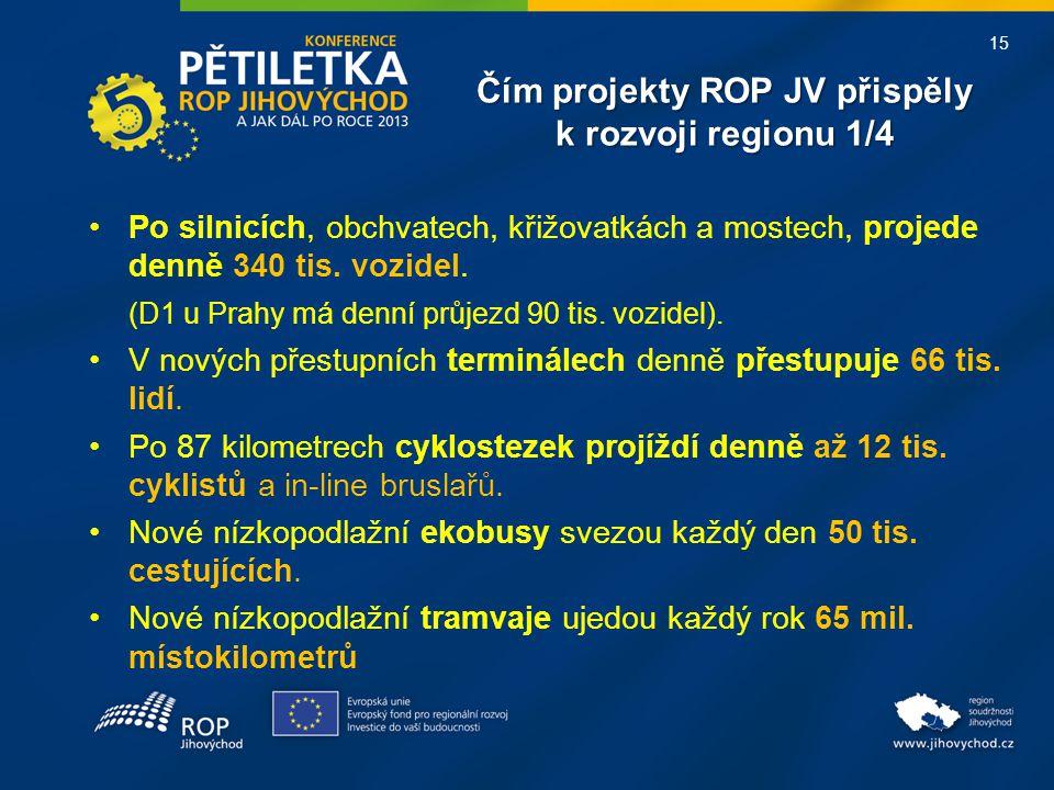 15 Čím projekty ROP JV přispěly k rozvoji regionu 1/4 •Po silnicích, obchvatech, křižovatkách a mostech, projede denně 340 tis. vozidel. (D1 u Prahy m