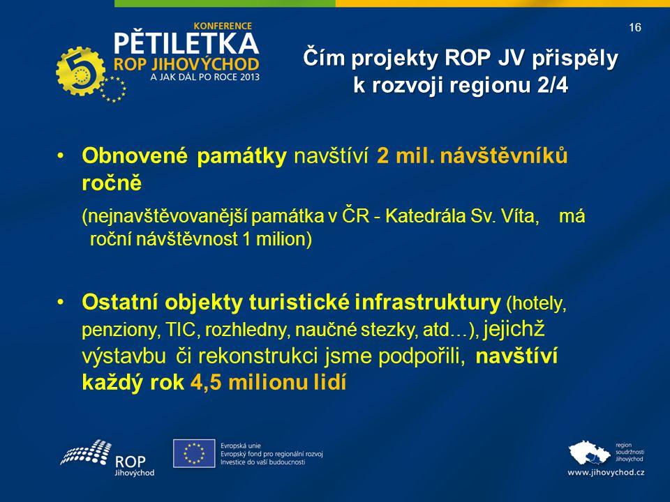 16 Čím projekty ROP JV přispěly k rozvoji regionu 2/4 •Obnovené památky navštíví 2 mil. návštěvníků ročně (nejnavštěvovanější památka v ČR - Katedrála