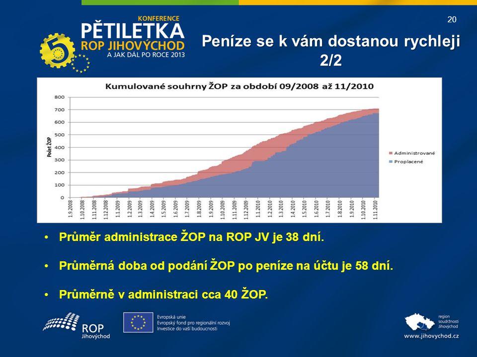 20 Peníze se k vám dostanou rychleji 2/2 •Průměr administrace ŽOP na ROP JV je 38 dní.