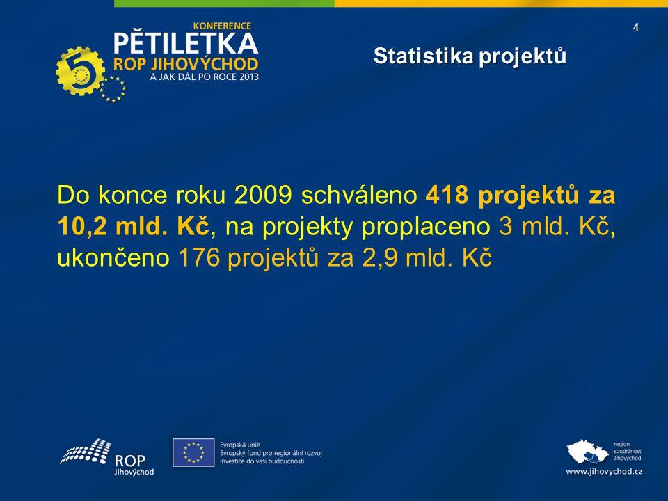 4 Statistika projektů Do konce roku 2009 schváleno 418 projektů za 10,2 mld. Kč, na projekty proplaceno 3 mld. Kč, ukončeno 176 projektů za 2,9 mld. K