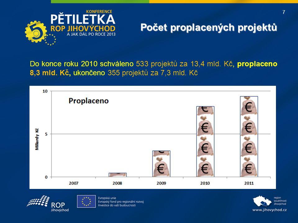7 Do konce roku 2010 schváleno 533 projektů za 13,4 mld. Kč, proplaceno 8,3 mld. Kč, ukončeno 355 projektů za 7,3 mld. Kč Počet proplacených projektů
