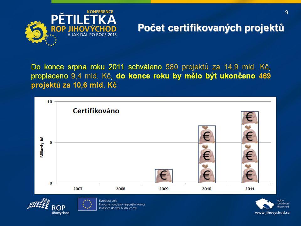 9 Do konce srpna roku 2011 schváleno 580 projektů za 14,9 mld. Kč, proplaceno 9,4 mld. Kč, do konce roku by mělo být ukončeno 469 projektů za 10,6 mld