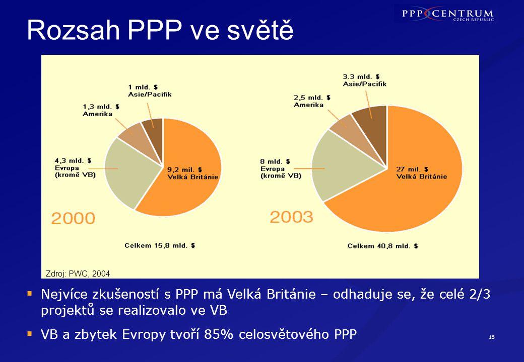15 Rozsah PPP ve světě  Nejvíce zkušeností s PPP má Velká Británie – odhaduje se, že celé 2/3 projektů se realizovalo ve VB  VB a zbytek Evropy tvoří 85% celosvětového PPP Zdroj: PWC, 2004
