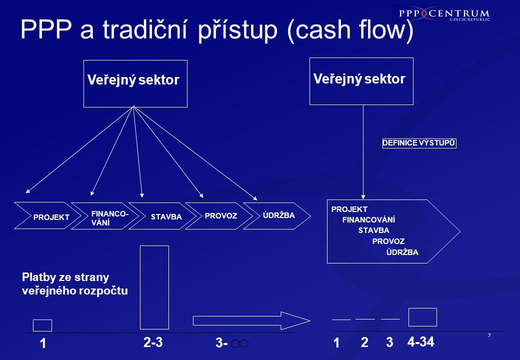 7 PPP a tradiční přístup (cash flow) Veřejný sektor PROJEKT FINANCO- VÁNÍ STAVBA PROVOZ ÚDRŽBA DEFINICE VÝSTUPŮ PROJEKT FINANCOVÁNÍ STAVBA PROVOZ ÚDRŽBA Platby ze strany veřejného rozpočtu 1 2-3 3-1 2 3 4-34