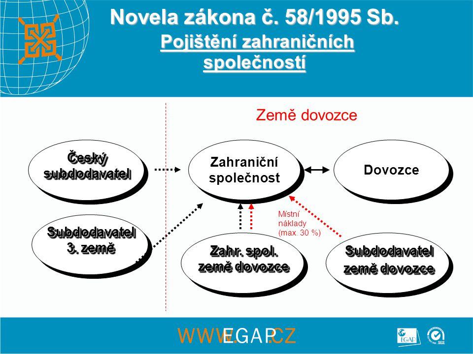 Novela zákona č. 58/1995 Sb. Pojištění zahraničních společností Zahr.