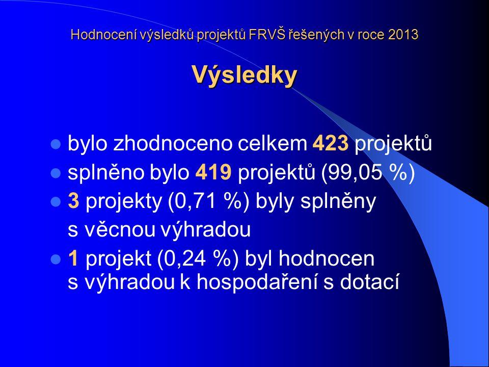 Hodnocení výsledků projektů FRVŠ řešených v roce 2013 Výsledky  bylo zhodnoceno celkem 423 projektů  splněno bylo 419 projektů (99,05 %)  3 projekty (0,71 %) byly splněny s věcnou výhradou  1 projekt (0,24 %) byl hodnocen s výhradou k hospodaření s dotací
