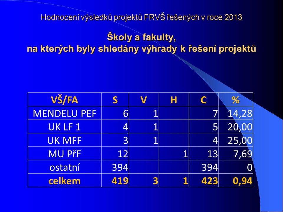 Hodnocení výsledků projektů FRVŠ řešených v roce 2013 Školy a fakulty, na kterých byly shledány výhrady k řešení projektů VŠ/FASVHC% MENDELU PEF61 714,28 UK LF 141 520,00 UK MFF31 425,00 MU PřF12 1137,69 ostatní394 0 celkem419314230,94