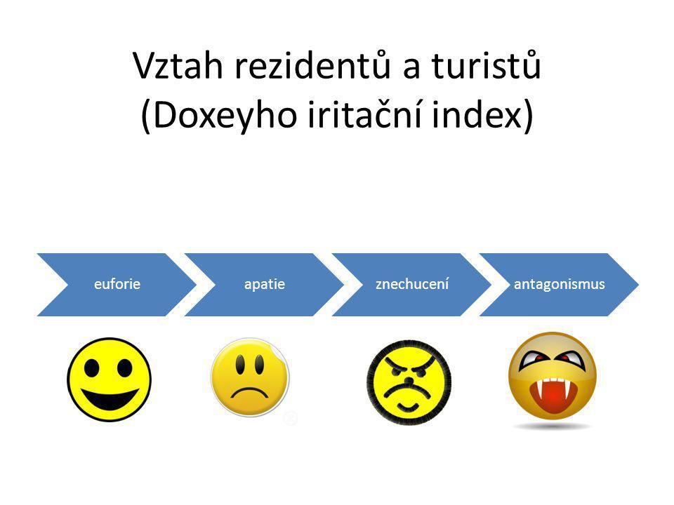 Vztah rezidentů a turistů (Doxeyho iritační index) euforieapatieznechuceníantagonismus