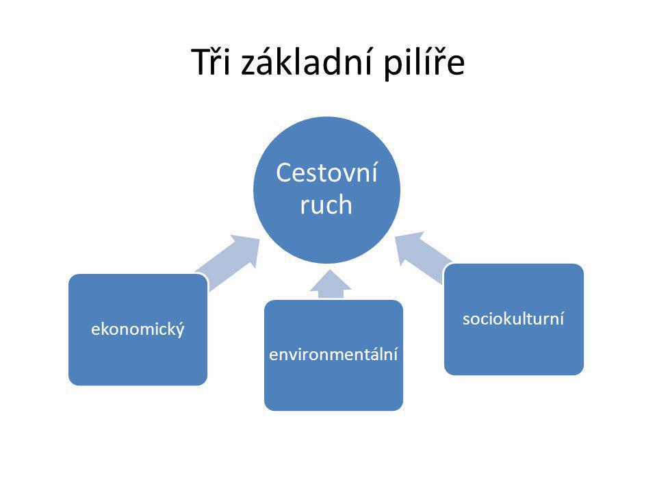 Tři základní pilíře Cestovní ruch ekonomickýenvironmentálnísociokulturní