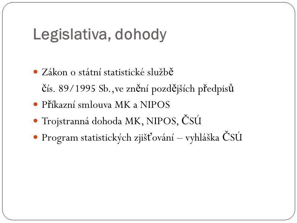 Statistická zjišťování (roční)  č íselných položek cca 2 800  zpravodajských jednotek cca 11 000  forma sb ě ru  papírová  elektronická 85%