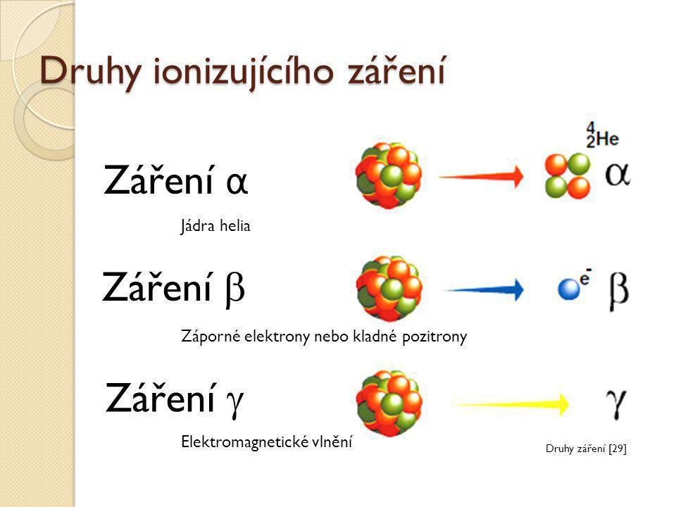Druhy ionizujícího záření Záření  Záření  Záření α Elektromagnetické vlnění Jádra helia Záporné elektrony nebo kladné pozitrony Druhy záření [29]