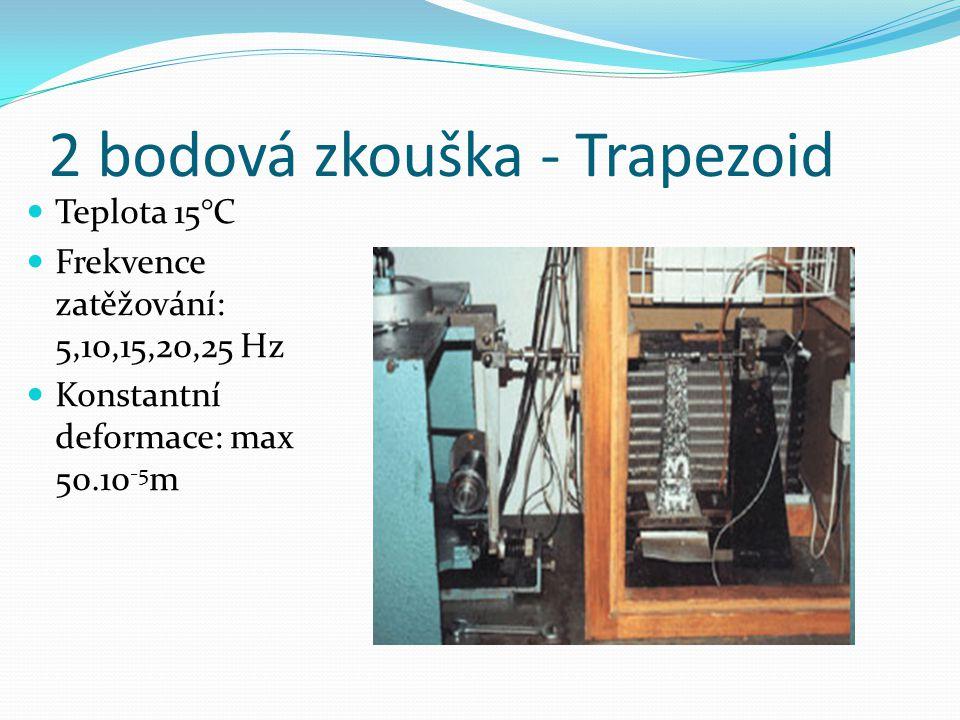 2 bodová zkouška - Trapezoid  Teplota 15°C  Frekvence zatěžování: 5,10,15,20,25 Hz  Konstantní deformace: max 50.10 -5 m