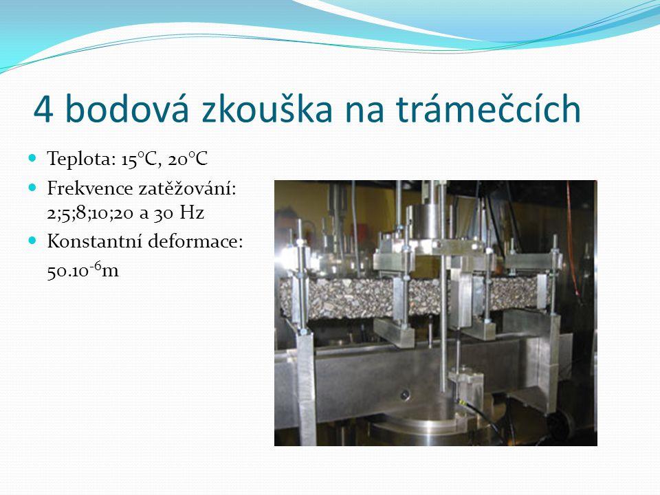 4 bodová zkouška na trámečcích  Teplota: 15°C, 20°C  Frekvence zatěžování: 2;5;8;10;20 a 30 Hz  Konstantní deformace: 50.10 -6 m