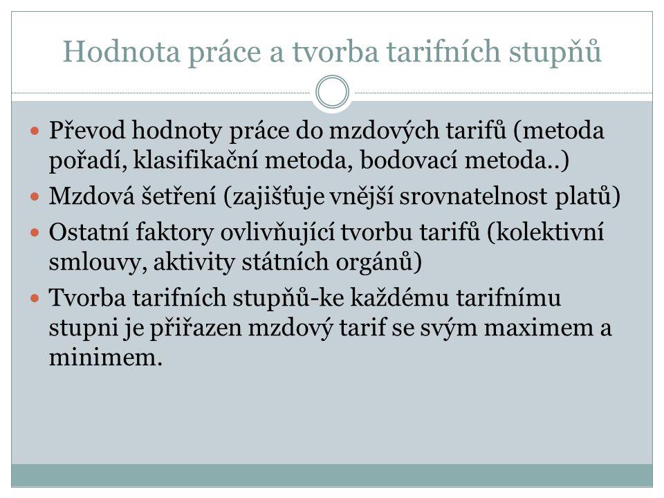 Hodnota práce a tvorba tarifních stupňů  Převod hodnoty práce do mzdových tarifů (metoda pořadí, klasifikační metoda, bodovací metoda..)  Mzdová šet