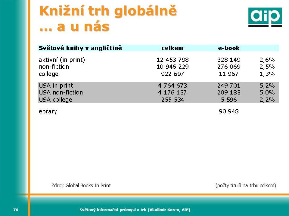 Světový informační průmysl a trh (Vladimír Karen, AiP)76 Knižní trh globálně … a u nás Zdroj: Global Books In Print (počty titulů na trhu celkem)