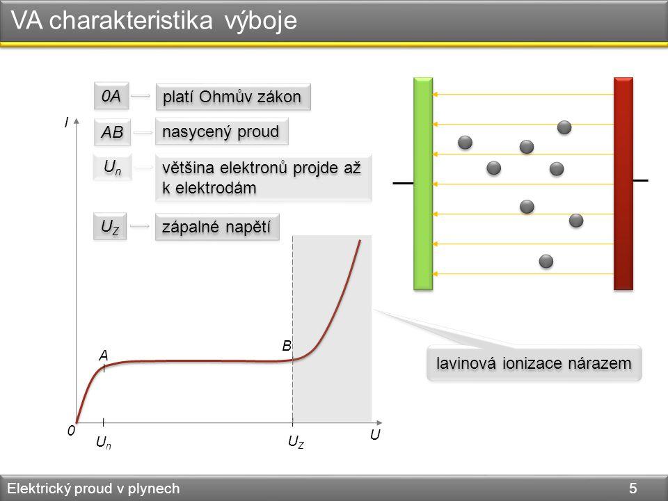 VA charakteristika výboje Elektrický proud v plynech 5 0 U I UnUn UZUZ A B 0A platí Ohmův zákon AB nasycený proud UnUn UnUn většina elektronů projde a