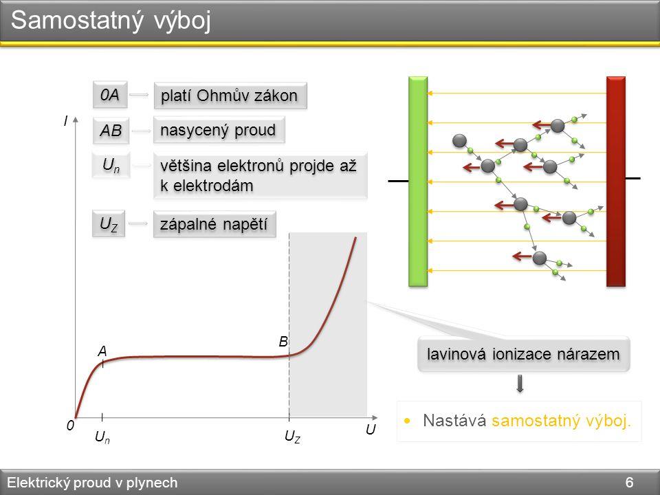 Samostatný výboj Elektrický proud v plynech 6 0 U I UnUn UZUZ A B 0A platí Ohmův zákon AB nasycený proud UnUn UnUn většina elektronů projde až k elekt