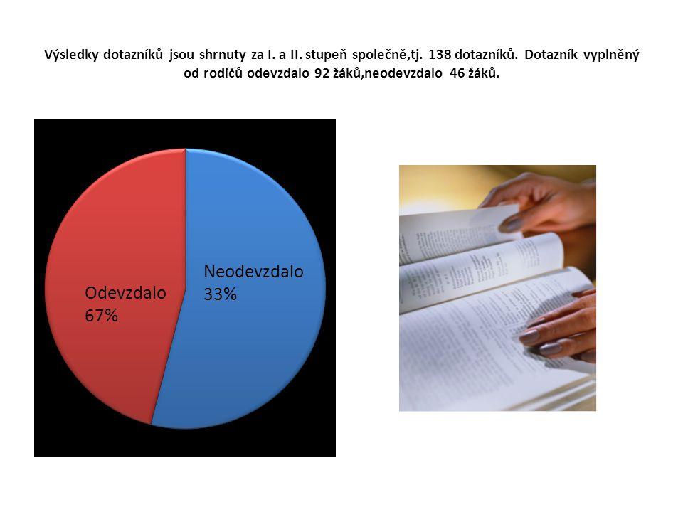 Výsledky dotazníků jsou shrnuty za I.a II. stupeň společně,tj.
