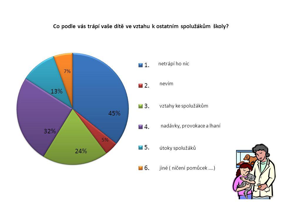 Považujete školu za bezpečné místo pro vaše děti? 58% 40% 2%2%