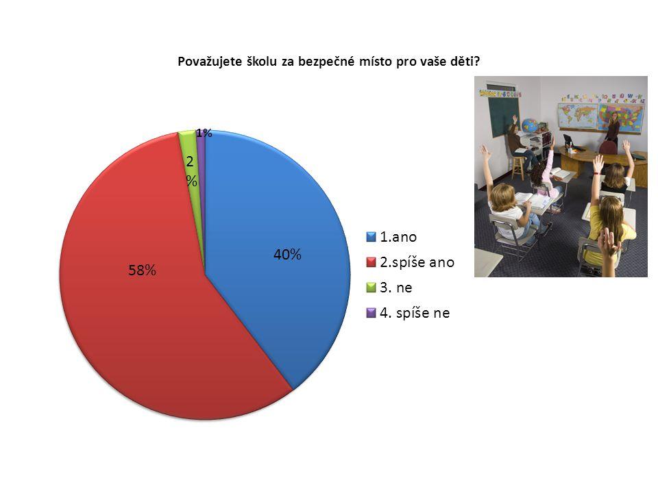 Kterou oblast prevence považujete za nejdůležitější? 61% 47% 9%