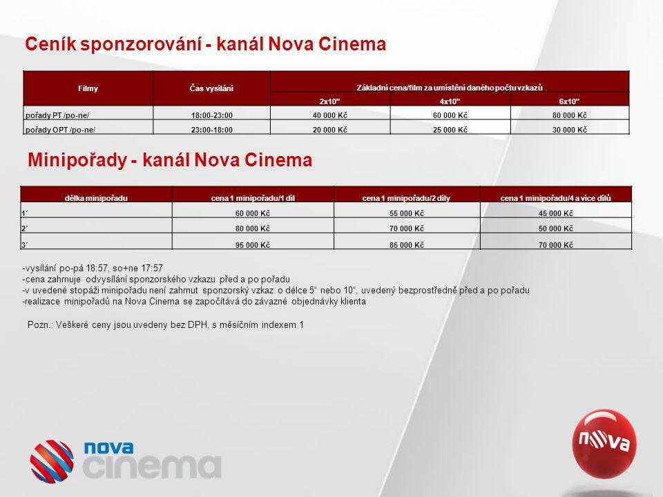 Ceník sponzorování - kanál Nova Cinema Pozn.: Veškeré ceny jsou uvedeny bez DPH, s měsíčním indexem 1 Minipořady - kanál Nova Cinema délka minipořaducena 1 minipořadu/1 dílcena 1 minipořadu/2 dílycena 1 minipořadu/4 a více dílů 1´60 000 Kč55 000 Kč45 000 Kč 2´80 000 Kč70 000 Kč50 000 Kč 3´95 000 Kč85 000 Kč70 000 Kč -vysílání po-pá 18:57, so+ne 17:57 -cena zahrnuje odvysílání sponzorského vzkazu před a po pořadu -v uvedené stopáži minipořadu není zahrnut sponzorský vzkaz o délce 5 nebo 10 , uvedený bezprostředně před a po pořadu -realizace minipořadů na Nova Cinema se započítává do závazné objednávky klienta FilmyČas vysílání Základní cena/film za umístění daného počtu vzkazů 2x10 4x10 6x10 pořady PT /po-ne/18:00-23:0040 000 Kč60 000 Kč80 000 Kč pořady OPT /po-ne/23:00-18:0020 000 Kč25 000 Kč30 000 Kč