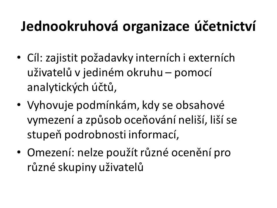 Jednookruhová organizace účetnictví • Cíl: zajistit požadavky interních i externích uživatelů v jediném okruhu – pomocí analytických účtů, • Vyhovuje
