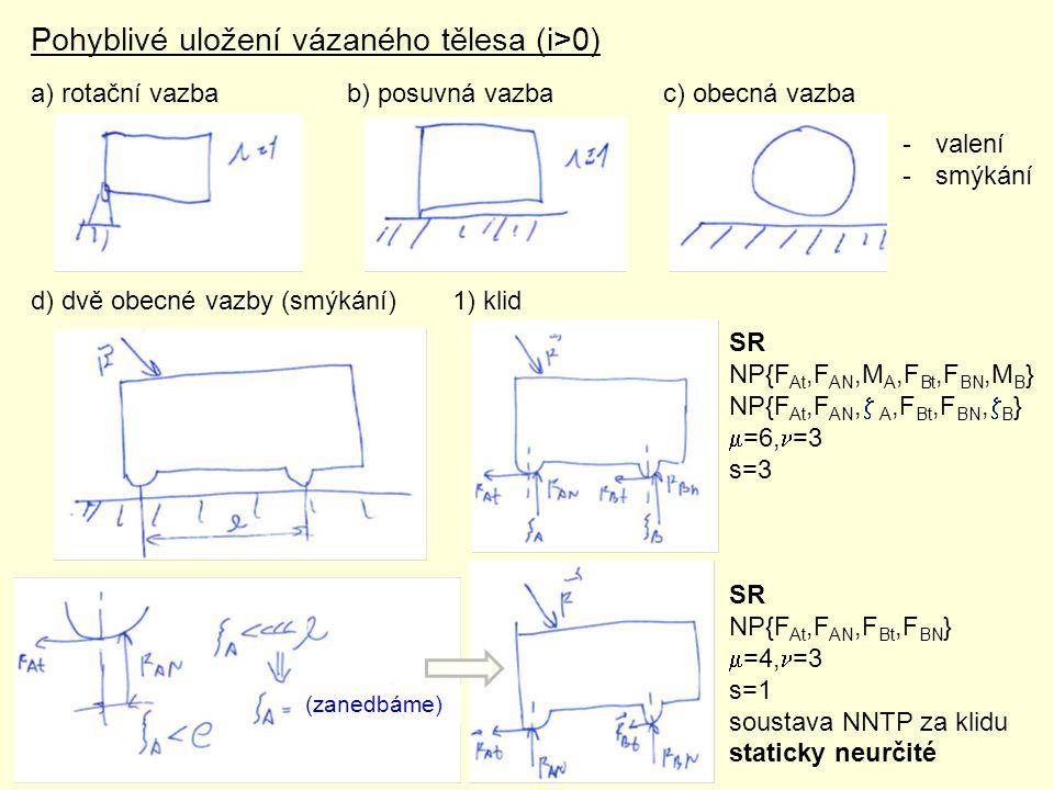 Pohyblivé uložení vázaného tělesa (i>0) a) rotační vazbab) posuvná vazbac) obecná vazba d) dvě obecné vazby (smýkání) 1) klid -valení -smýkání (zanedb
