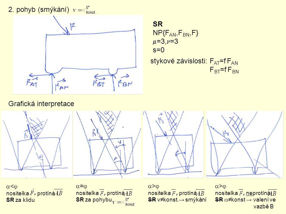 2. pohyb (smýkání) SR NP{F AN,F BN,F}  =3,  =3 s=0 stykové závislosti: F AT =f. F AN F BT =f. F BN Grafická interpretace  <  nositelka protíná SR