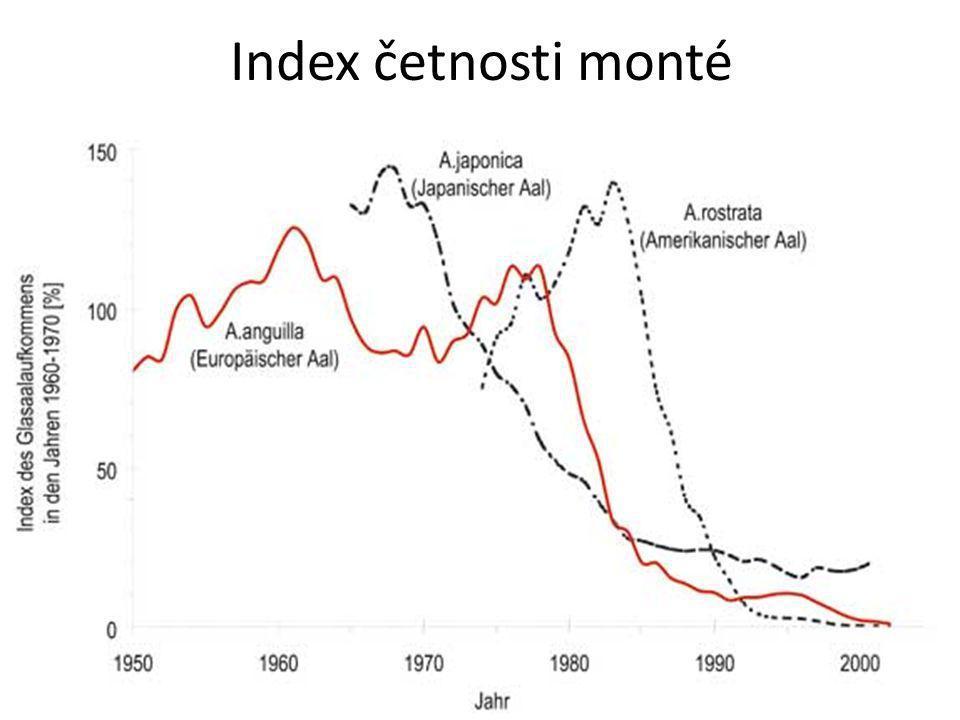 Index četnosti monté