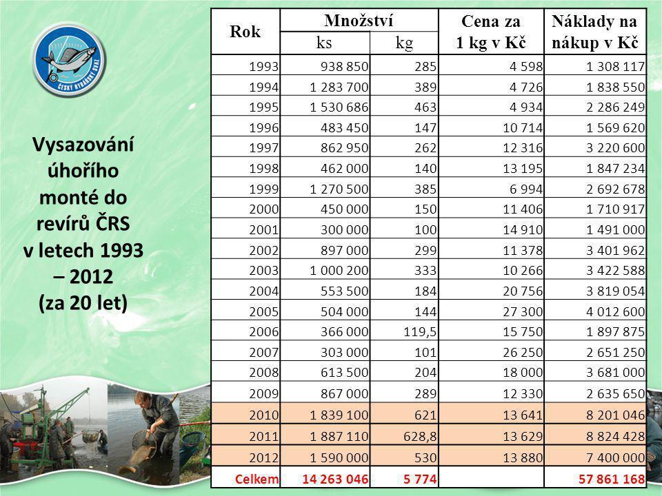Vysazování úhořího monté do revírů ČRS v letech 1993 – 2012 (za 20 let) Rok Množství Cena za 1 kg v Kč Náklady na nákup v Kč kskg 1993938 8502854 5981