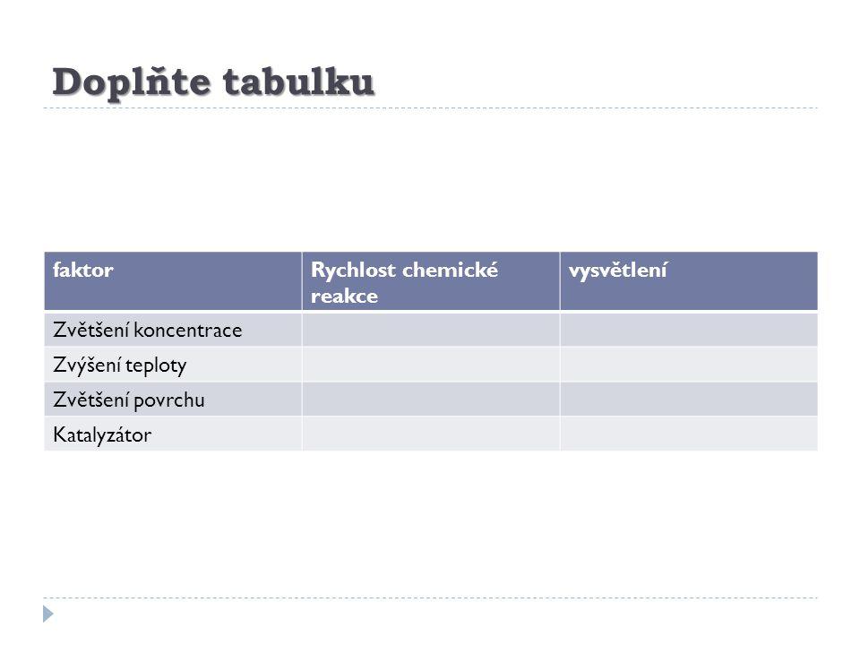 Doplňte tabulku faktorRychlost chemické reakce vysvětlení Zvětšení koncentrace Zvýšení teploty Zvětšení povrchu Katalyzátor