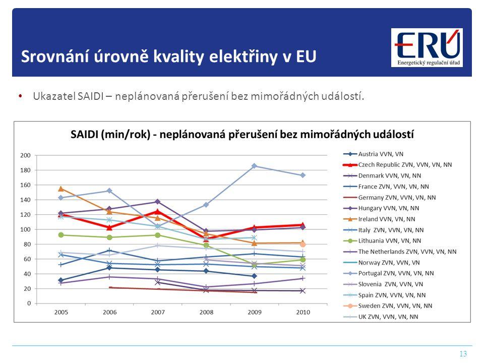 13 Srovnání úrovně kvality elektřiny v EU • Ukazatel SAIDI – neplánovaná přerušení bez mimořádných událostí.