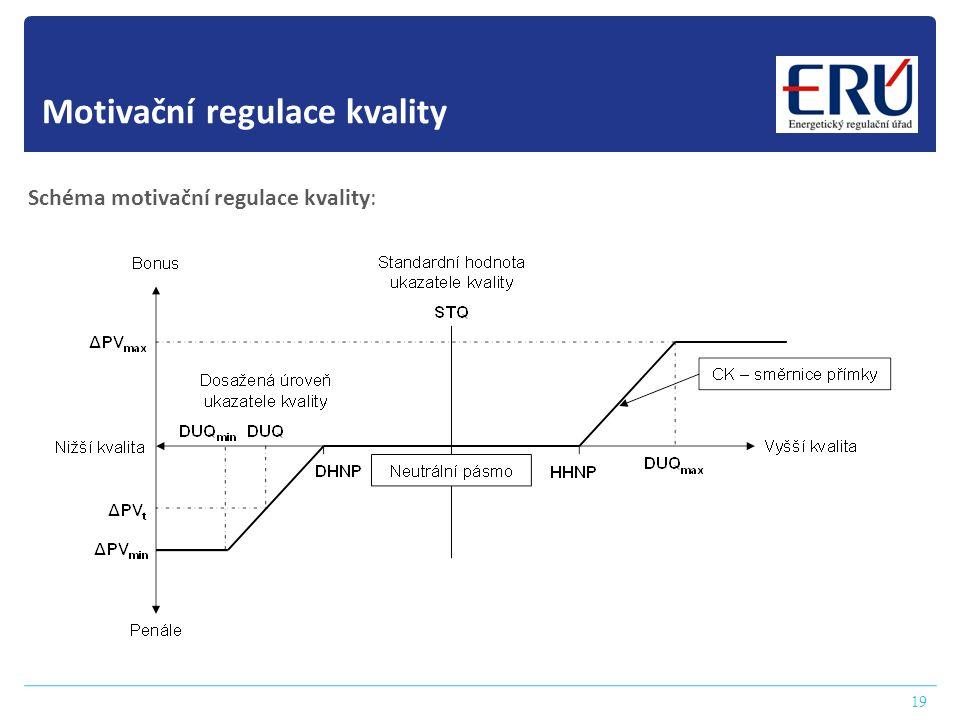 19 Motivační regulace kvality Schéma motivační regulace kvality: