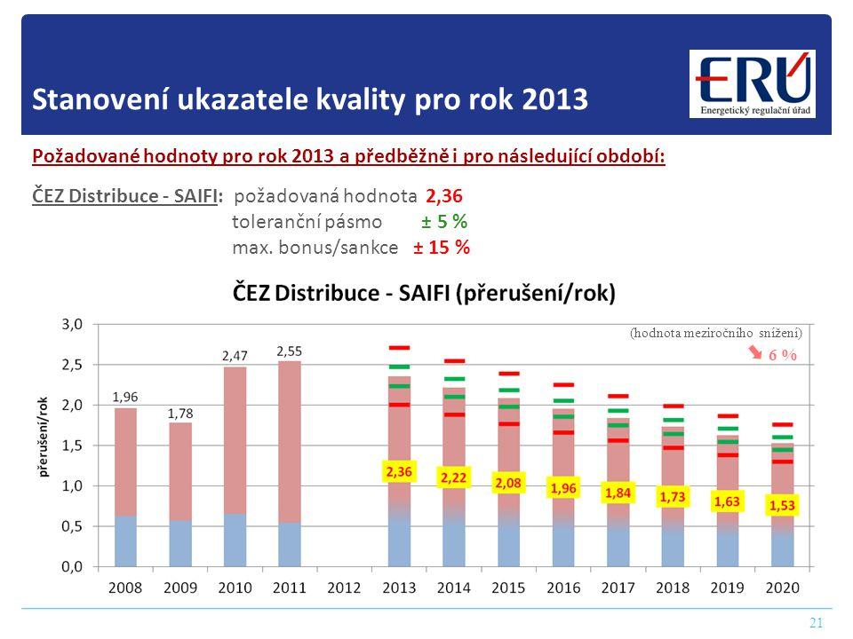 Stanovení ukazatele kvality pro rok 2013 21 Požadované hodnoty pro rok 2013 a předběžně i pro následující období: ČEZ Distribuce - SAIFI: požadovaná hodnota 2,36 toleranční pásmo ± 5 % max.