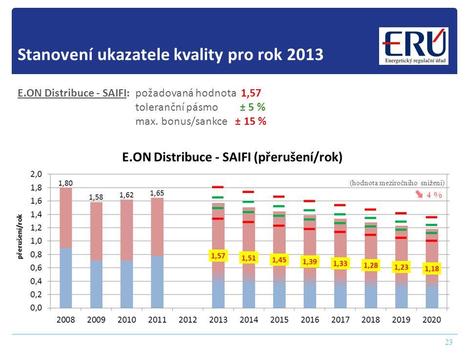 Stanovení ukazatele kvality pro rok 2013 23 E.ON Distribuce - SAIFI: požadovaná hodnota 1,57 toleranční pásmo ± 5 % max. bonus/sankce ± 15 % 4 % (hodn