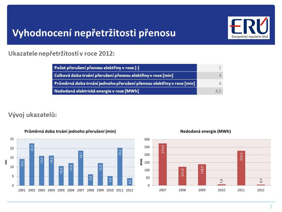 Vyhodnocení nepřetržitosti přenosu 5 Ukazatele nepřetržitosti v roce 2012: Vývoj ukazatelů: Počet přerušení přenosu elektřiny v roce [-] 1 Celková dob