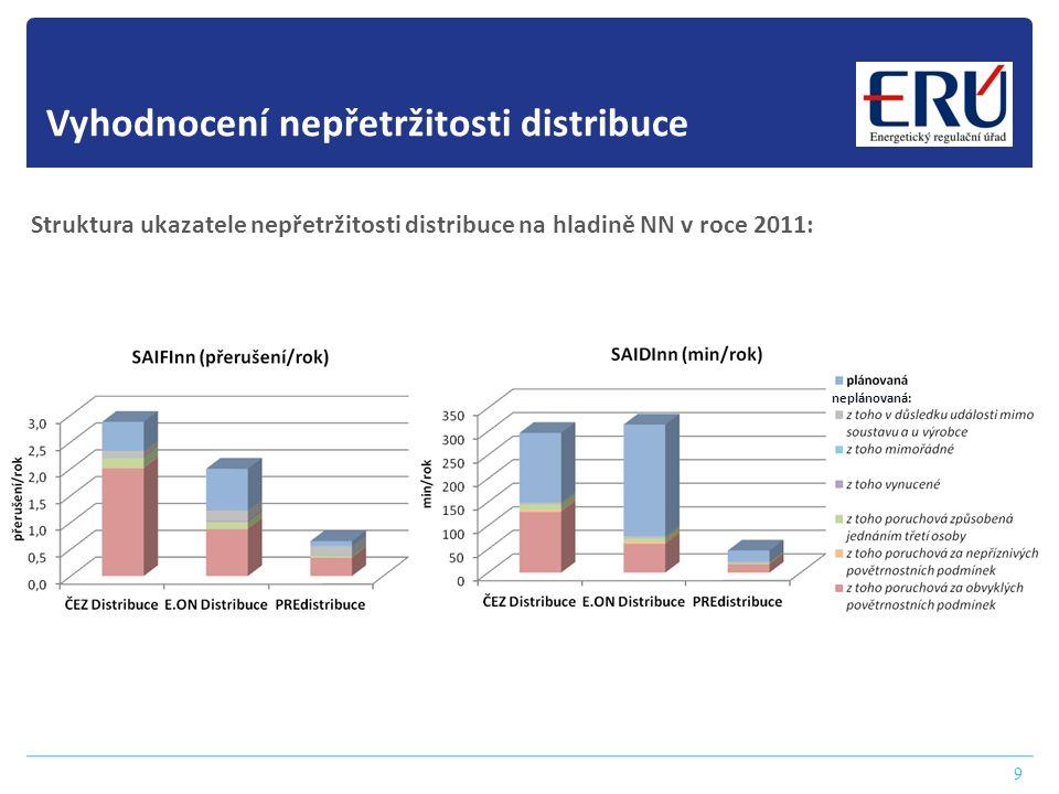 9 Struktura ukazatele nepřetržitosti distribuce na hladině NN v roce 2011: Vyhodnocení nepřetržitosti distribuce neplánovaná: